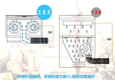 苏名B6分体式集成灶图示安装图三
